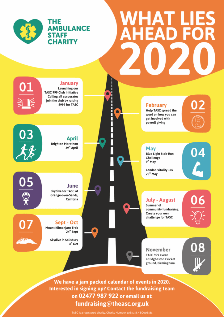 What lies ahead for fundraising in 2020
